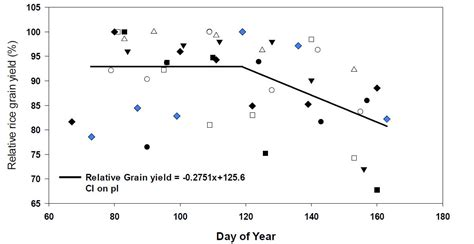 Rice Mba Deadlines 2014 by Rice Planting Date Are We Late Mississippi Crop