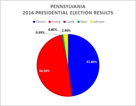 how we voted a focus on levittown pa how we voted a focus on levittown pa