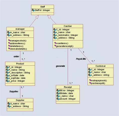 recipe layout exles best 25 class diagram ideas on pinterest c data types