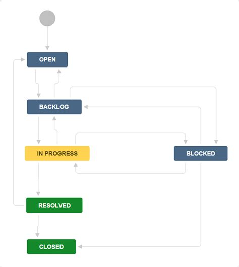 atlassian workflow a marketing workflow exle jira for multi team