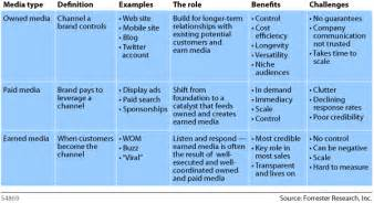 content owned earned paid shared and converged media