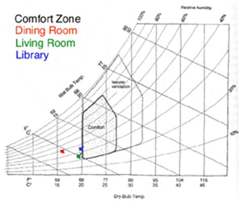 temperature comfort range vital signs case study the watzek house