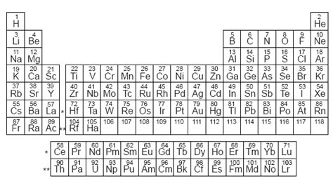 atomic number periodic table atomic number