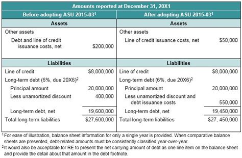 Credit Balance Form Presentation Of Issuance Costs Related To Term Debt And Lines Of Credit