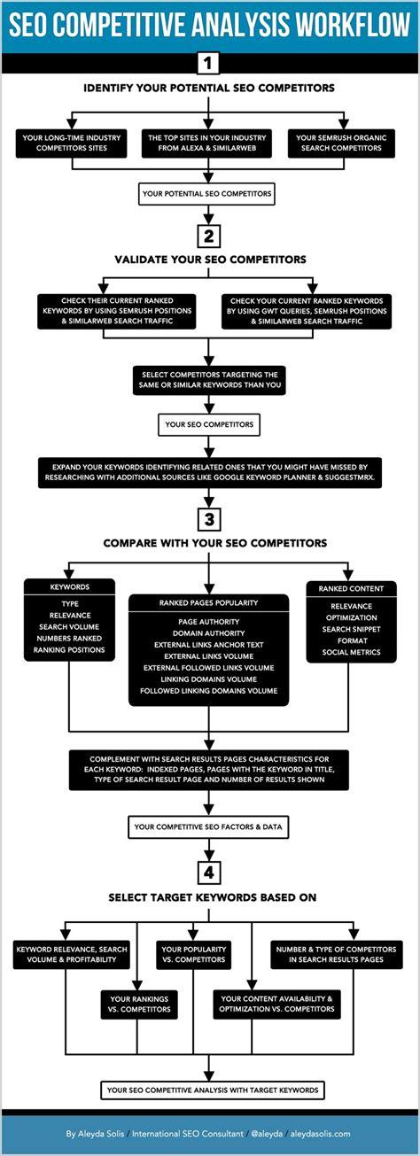 workflow analysis tools seo competitive analysis workflow