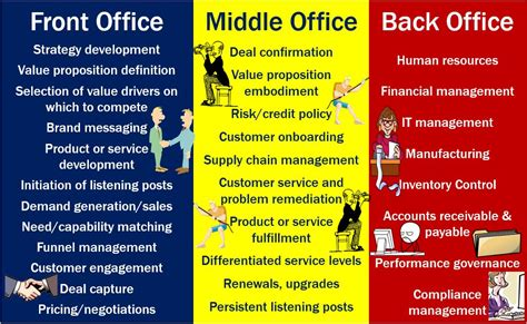 Back Office To Front Office Mba by Back Office Definition And Meaning Market Business News