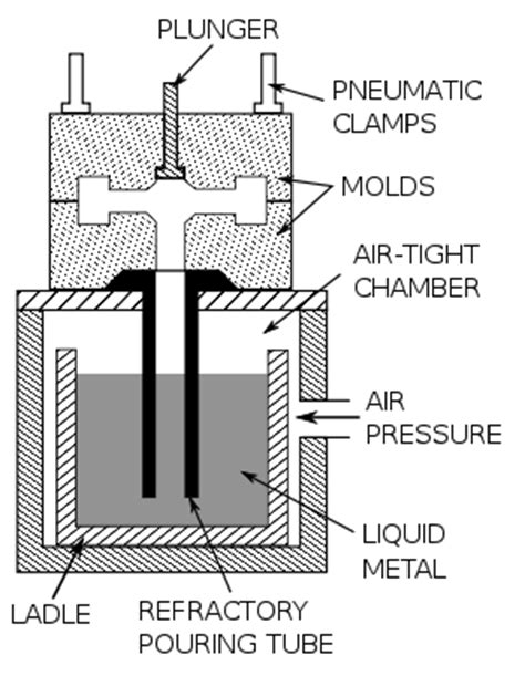 pattern definition in casting permanent mold casting wikipedia