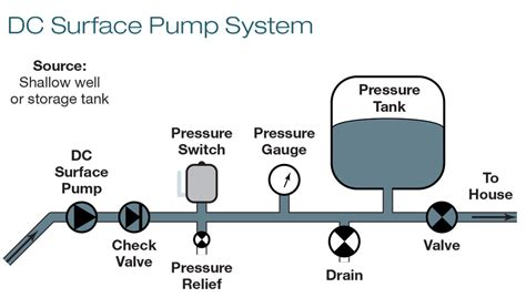 water tank pressure switch wiring diagram how to install a