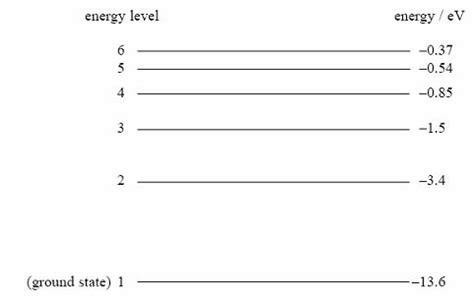 partial energy level diagram for hydrogen test on particle and quantum physics