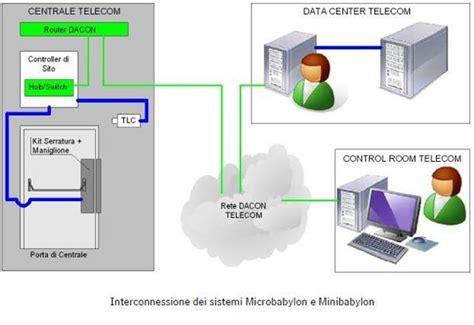 telecom italia sede legale telecom italia