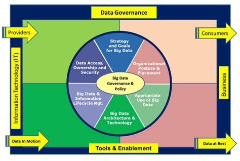 Agilepath S Lean Governance Practice Agilepath Information Governance Policy Template