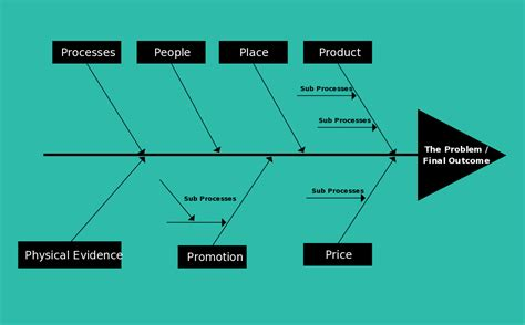 fishbone diagram template everything you need to about fishbone diagrams