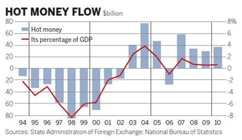 inflow of 'hot money' hits $35.5b
