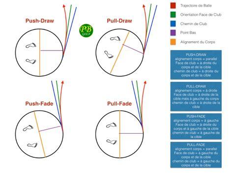 push draw golf swing push draw pull draw push fade pull fade forum golf la