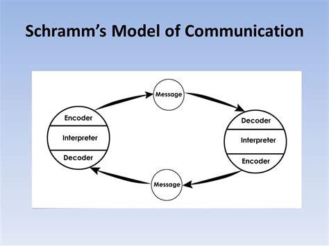 A Communication Model