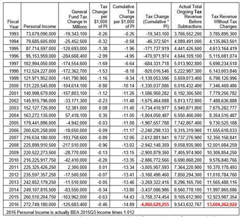 Cost Of Asu Mba by A Fiscal Analysis Of Proposition 123 And Arizona S