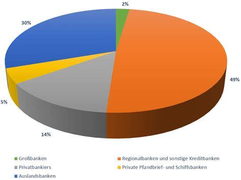 liste deutscher banken mitgliedsbereich