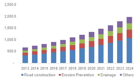 global geotextile market size analysis | industry research