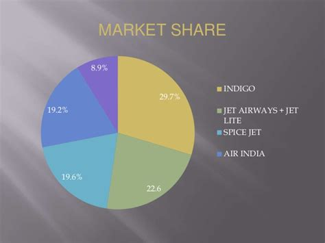 Service Marketing Ppt For Mba by Presentation On Service Marketing On Domestic Airline Sector