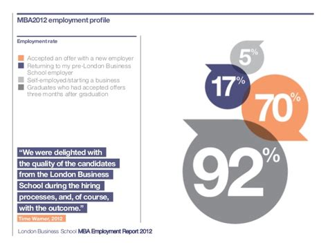 Boston Mba Employment Report by Mba Employment Report 2012 Business School