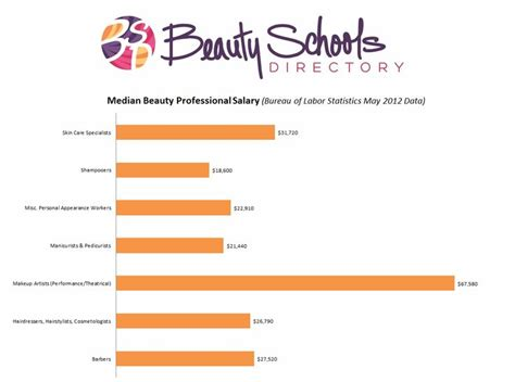 average salary for a celebrity hair stylists beauty worker salary chart and more learn about careers