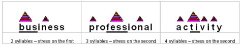 stress pattern in spanish learn english professionals