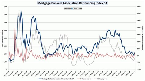Mba Mortgage Loan Applications by Mba Mortgage Applications 13 2 Financial Markets