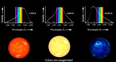 what color starts with a colors and temperatures