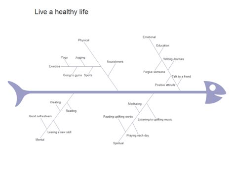kostenlose fischgraeten diagramm vorlagen fuer word