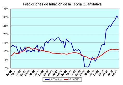 indice de inflacion argentina 2016 el futuro de la inflacion en argentina taringa