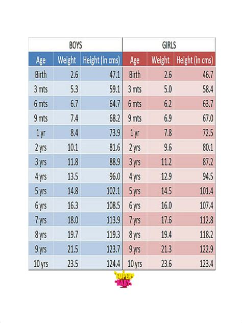 height and weight table high to weight chart gallery free any chart exles