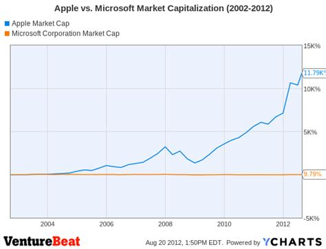 apple market cap apple tops microsoft as most valuable company ever but