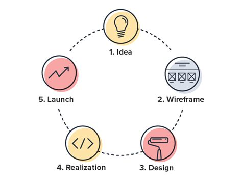 Mba New Product Development Projects by Product Development Process