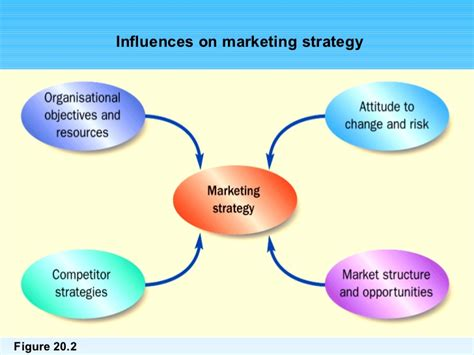 Mba Strategy Marketing by Strategic Marketing Ppt Mba