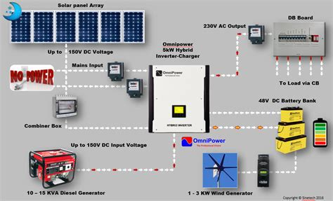 grid tie solar power system diagram wiring diagram