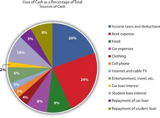 how do boat loans work comparing and analyzing financial statements