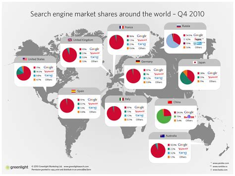 Search In World Infographic Search Engine Market Shares Econsultancy