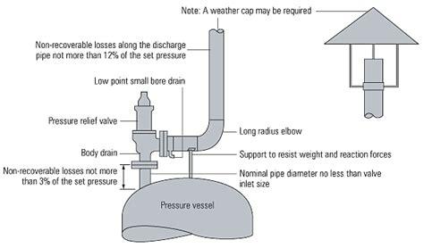 water heater safety valve installation safety valve installation international for spirax