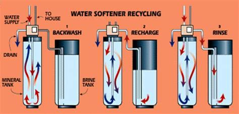 Flek Solution By Maymay Store water softener wateen solutions