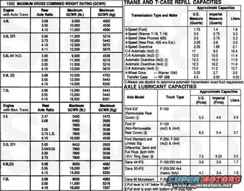 ford expedition towing capacity chart  trucks