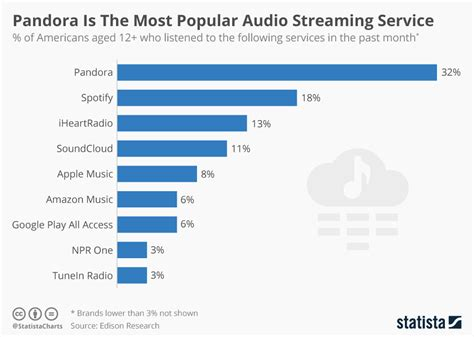 what is popular in 2017 chart pandora is the most popular audio streaming service