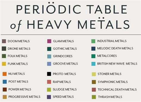 what are the heavy metals on the periodic table periodic table database chemogenesis