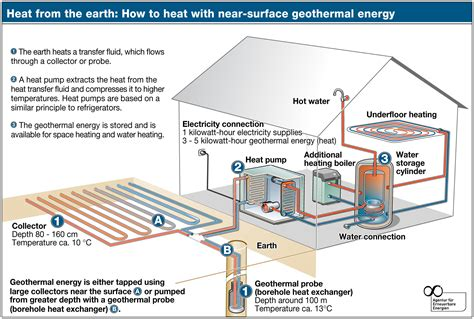 geothermal heat system diagram geothermal from mountaineer mechanical and trane