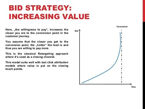 bid time bidding strategies for real time bidding rtb caigns