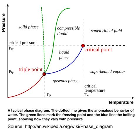 label the phase diagram for carbon dioxide the label for carbon dioxide phase diagram phase diagram