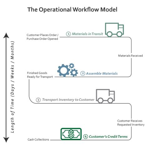 operational workflow how to optimize your flow cycle kaufman rossin