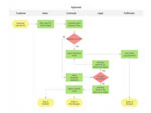 Editable Flowchart Template by Search Results For Free Printable Editable Flowchart
