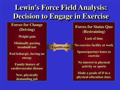 lewin s field analysis template ppt organizational change two metaphors powerpoint