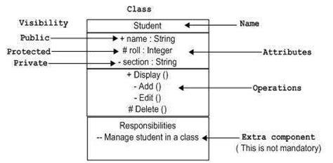 uml diagram notation uml basic notations