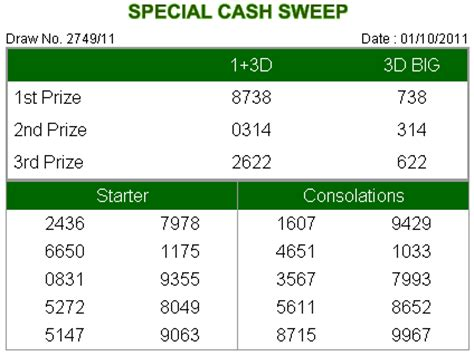 4d results today 4d results malaysia magnum 4d da ma